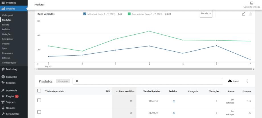 Captura de tela da aba de Produtos do WooCommerce Analytics