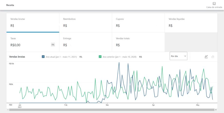 Captura de tela do gráfico de Receita do WooCommerce Analytics