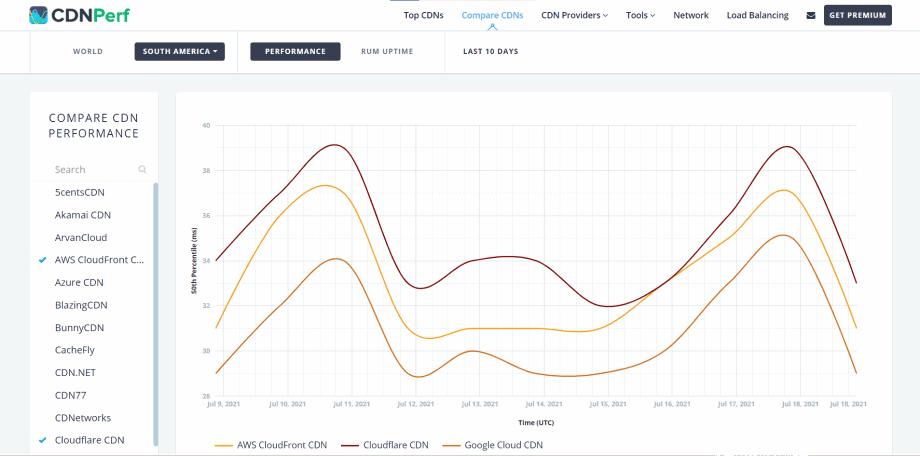 Captura de tela do comparativo feito pelo site CDNPerf de plataformas de CDN, essenciais para otimizar site WordPress lento.