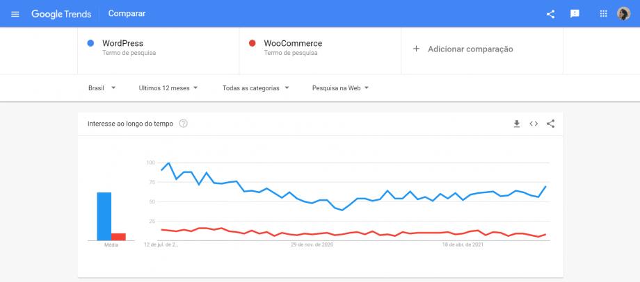 Captura de tela do Google Trends com os termos WordPress e WooCommerce sendo comparados como parte da pesquisa de palavras-chave para blog WordPress.
